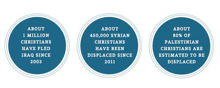 Persecuted church statistics