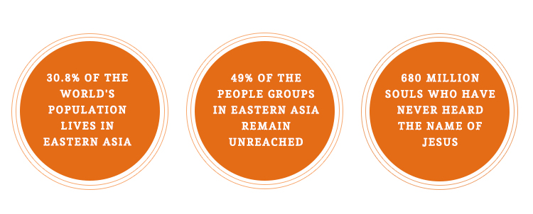 Unreached people groups in eastern Asia stats